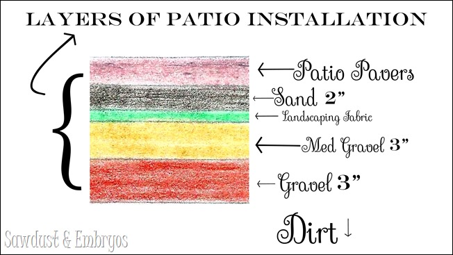 Layers for Patio Installation {Sawdust & Embryos}